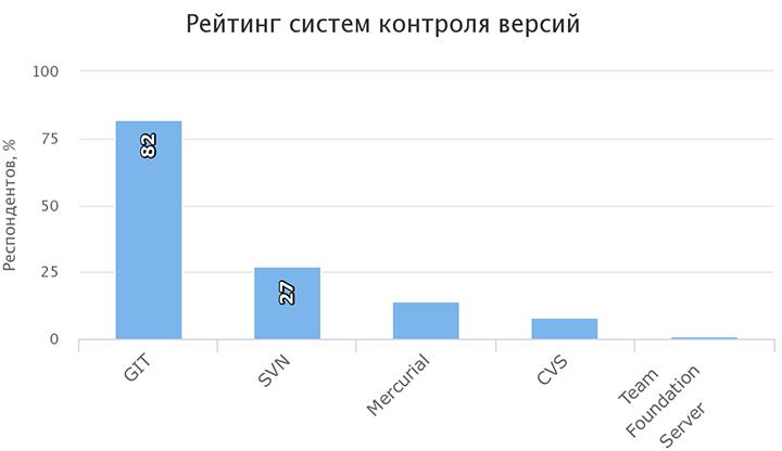 Рейтинг систем контроля версий Git, SVN, Mercurial